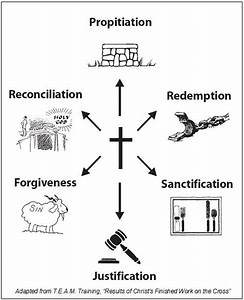 Baptized Into Christ Diagram