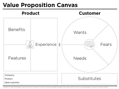 proposition canvas template peter  thomson