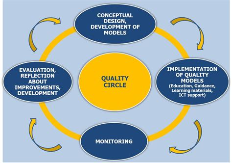 The Development Of The Field And Important Milestones  Developing Quality In Adult Education