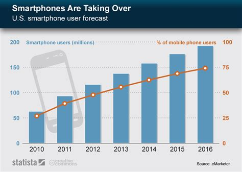 this chart shows the number of smartphone users in the