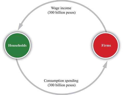 circular flow  income