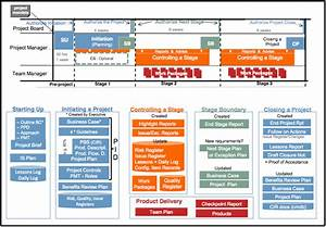 the prince2r timeline productmap mp With prince2 documents