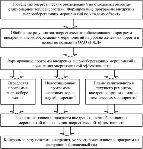 Инвестиционная деятельность ОАО ОГК1