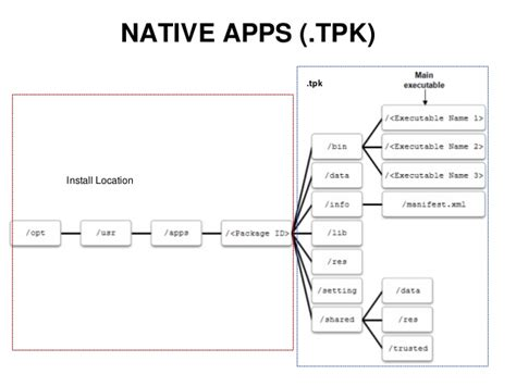 acl for tizen tpk apktodownload