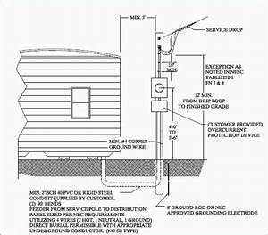 Mobile Home Service Entrance Wiring Diagram Di 2020