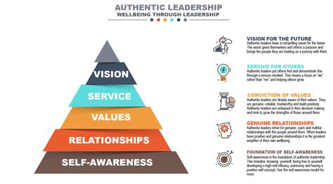 adopting  authentic leaders mindset  andy skidmore