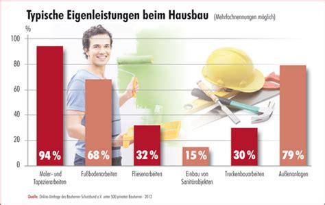 Hausbau Eigenleistung Nicht Unterschaetzen by Eigenleistung Beim Hausbau Eigenleistung Beim Hausbau So
