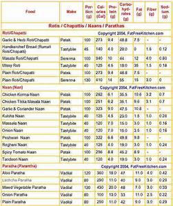 Indian Veg Food Calorie Chart Indian Food Calorie Chart Indian Summer