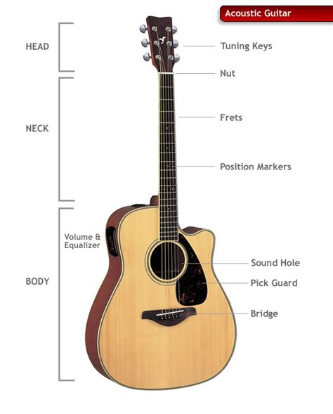 anatomy of a guitar search engine at search