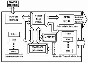 Schematic Block Diagram Of The Processing Electronic
