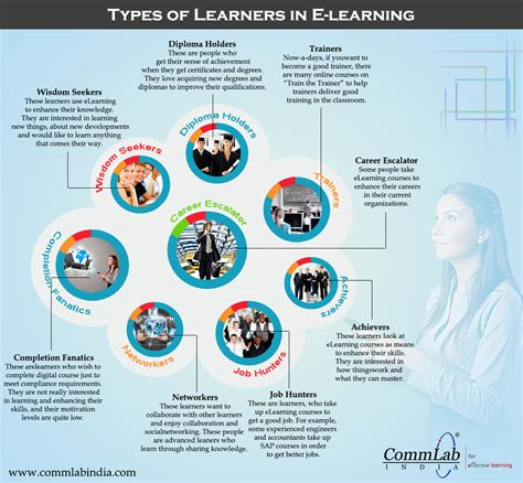 types of types of learners who take e learning courses an