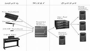 James Feinberg  Sound System Diagram