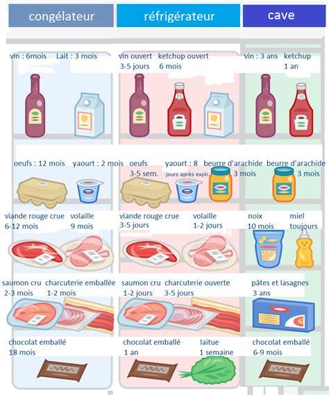 cuisine moulinex les temps de conservation de la nourriture