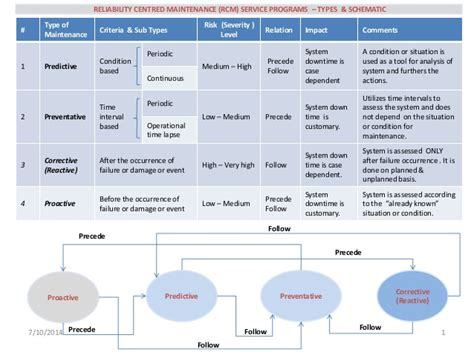 Reliability Centred Maintenance Service Types & Schematic