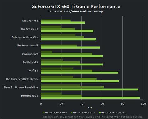 GeForce GTX 660 Ti | Performance | GeForce