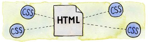 Methods Adding Css Html Link Embed Inline