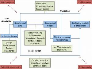 Geophysical Methods And Applications Project Flow Chart