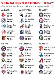 Major League Baseball Standings National League by Mlb Win Totals How We See The 2016 Season Unfolding