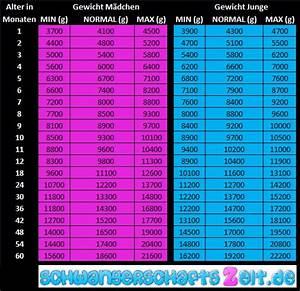 Gewicht Baby Ssw Berechnen : gewichtstabelle baby tabelle diagramme f r kinder bis 5j ~ Themetempest.com Abrechnung