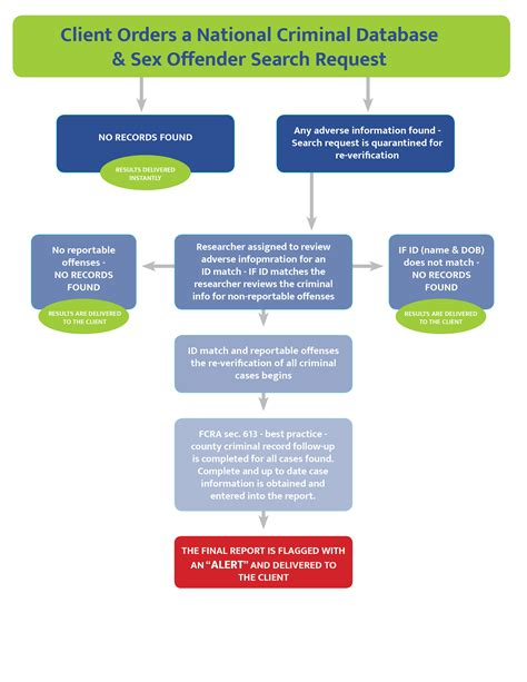 Does Do A Background Check Before Offering National Re Verification Protect Youth Sports Coach