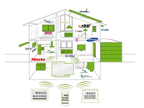 qivicon smart home deutsche telekom startet smart home plattform qivicon itespresso de