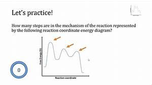Practice  Reaction Coordinate Energy Diagrams