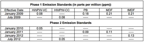 what does compliant for formaldehyde phase 2 sustainable cabinetry options echelon cabinets