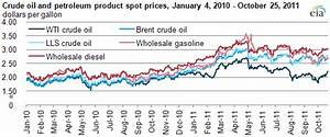 Wti Price Chart Recent Gasoline And Diesel Prices Track Brent And Lls Not