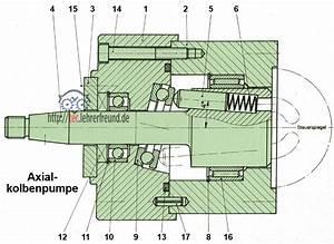 Hydraulikpumpe Berechnen : w lzlager tec lehrerfreund ~ Themetempest.com Abrechnung