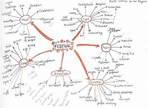Exercise  Spider Diagrams  U2013 Nicola Walker