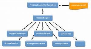Process Engine Api