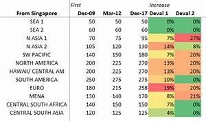 Krisflyer Devalues Star Alliance Partner Chart Adds