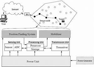 Overview Of Wireless Sensor Network