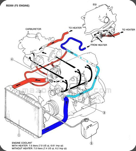 Mazda Coolant Flow Diagram Mazdatrucking
