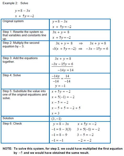 Solving Linear Equations By Addition Calculator Tessshebaylo