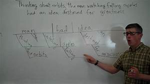 Sentence Diagramming 13  Participial Phrases And