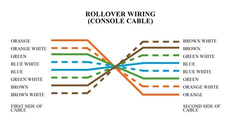 Types Ethernet Cabling Colors Codes Ahirlabs