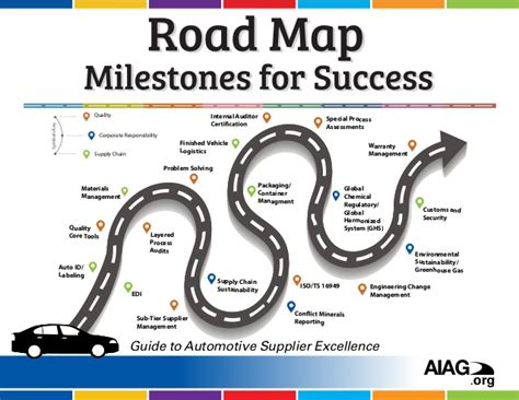 road map milestones  automotive success