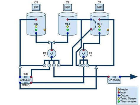 Plumbing Diagram For Brewing by Automated Brewery Valve Layout Diagrams Home Brew Forums