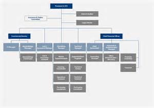 Consulting Firm Organizational Structure Chart