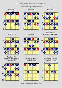 Guitar Scales Charts