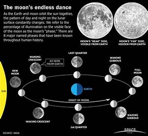 Does the moon rotate on its axis? - Quora