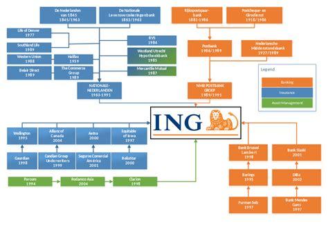 Insurance Company: Insurance Company Hierarchy