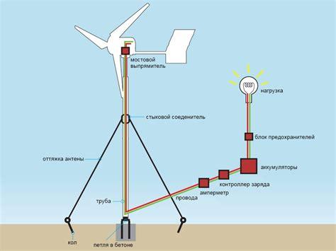Генератор для ветряка автомобильный самодельный магнитный и цены на них как сделать своими руками
