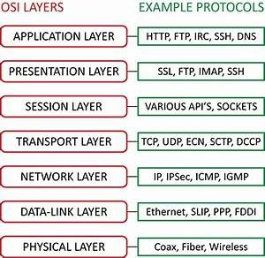 3 Answers - What are some transport layer protocols?