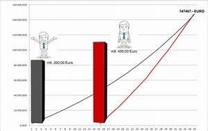 Altersvorsorge Berechnen : altersvorsorge as finanzservice versicherungenas finanzservice versicherungen ~ Themetempest.com Abrechnung