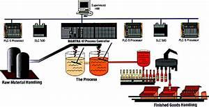Plc Training Scada Training Dcs Training Automation