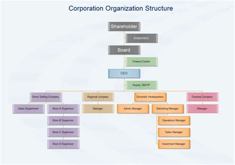 Administrative Organizational Structure Definition Flowchart Infographic Design Of Business Process Chart Program R Bloggers Startup Area Coffee Time Woman