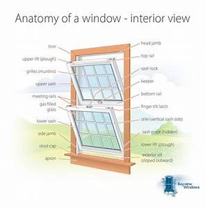 Blog Entry  U0026gt  Anatomy Of A Window