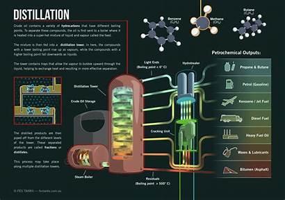 Crude Distillation Oil Refining Process Australia Infographic